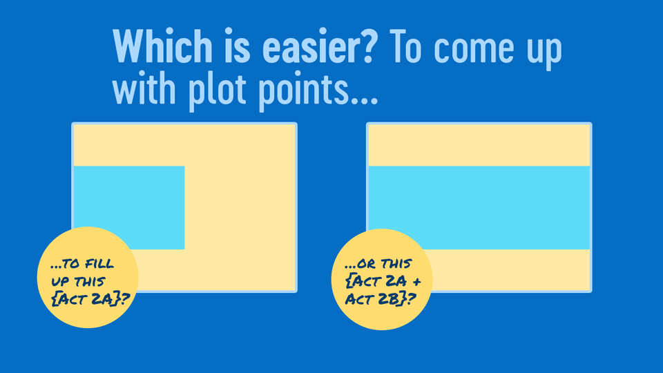 Which is easier? To come up with plot points to fill up (a) the entire middle or (b) half of the middle?