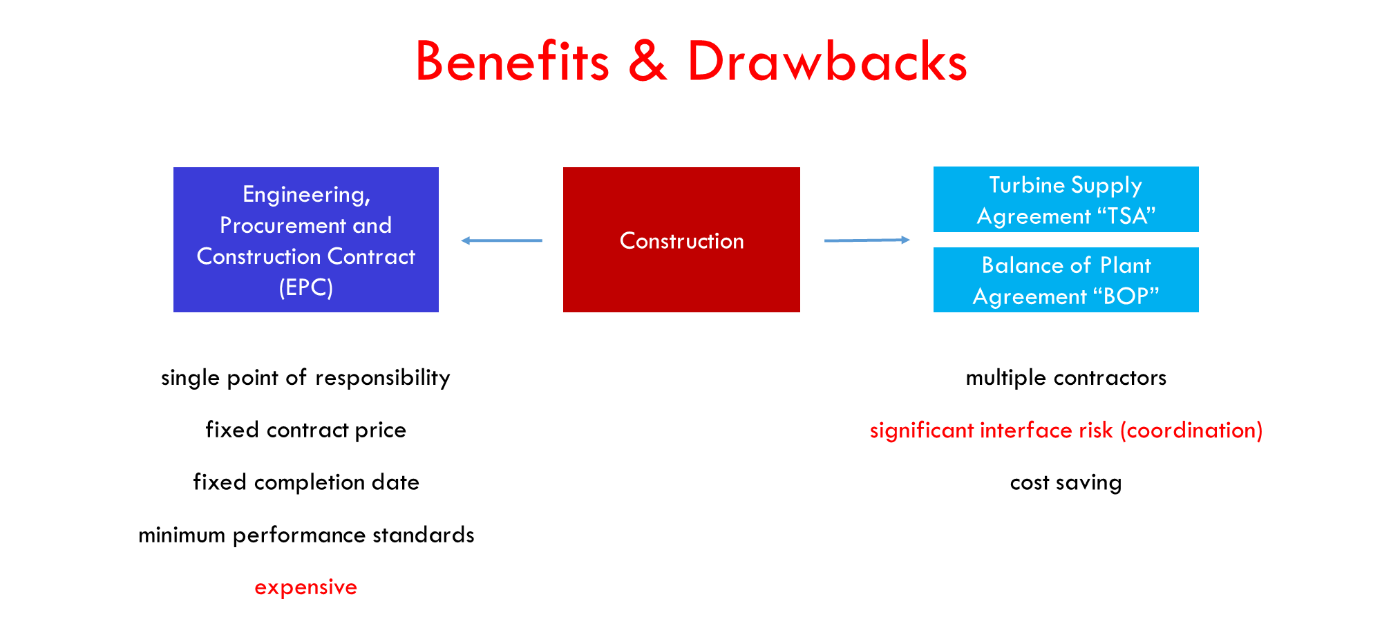 Construction Contract Benefit and Drawbacks
