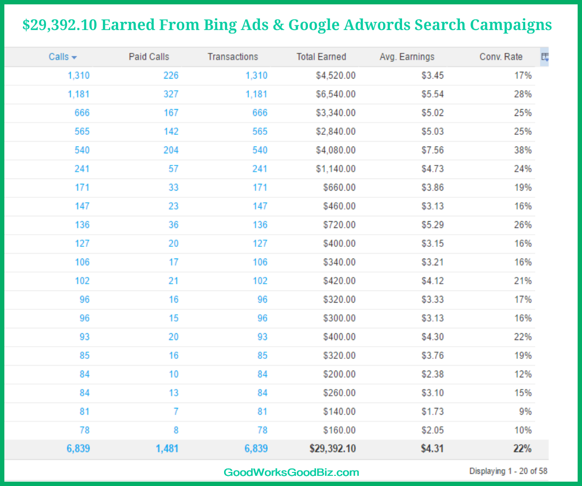 Business Marketing Strategies: Bing Ads and Google Adwords Search Campaigns