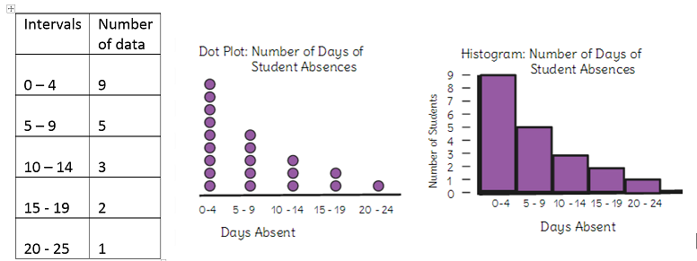 how to find the median on a dot plot