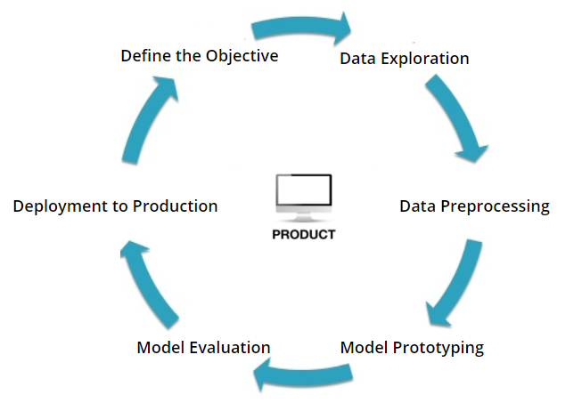 Deep Learning Project Lifecycle