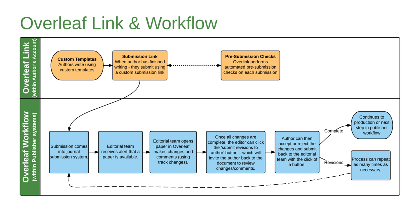 Overleaf Link and Workflow Outline
