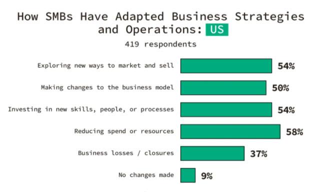 Percentuali di piccoli business che hanno dovuto cambiare modelli di vendita e comunicazione
