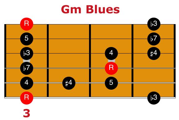 Gm Blues