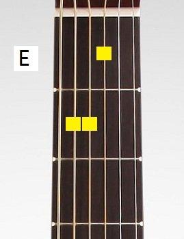 Blues In E Progression - the E major Chord