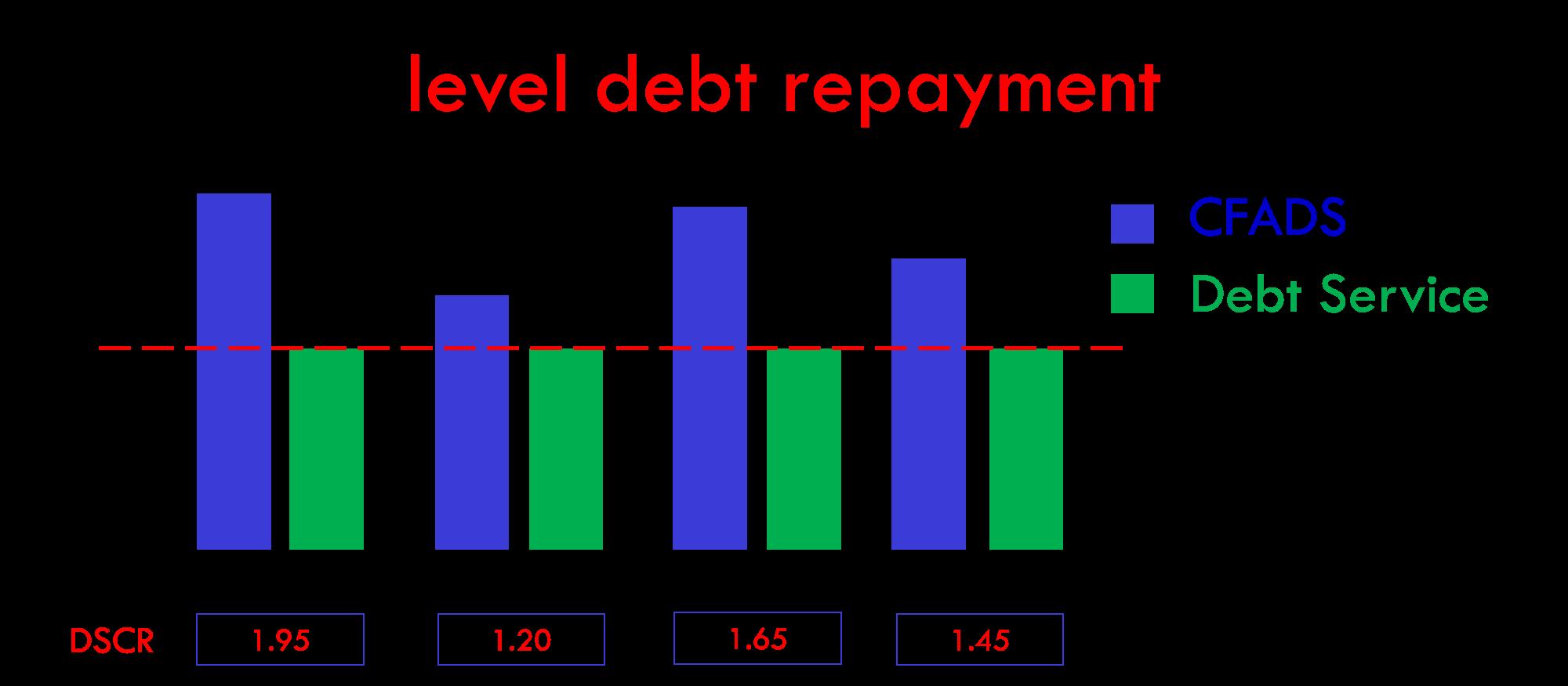 Level debt repayment