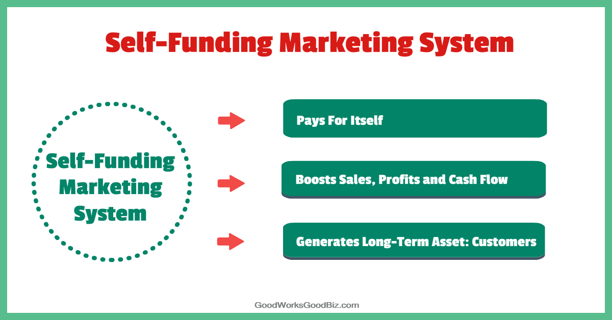 Rapid Small Business Growth Course: How to Implement a Self-Funding Marketing System