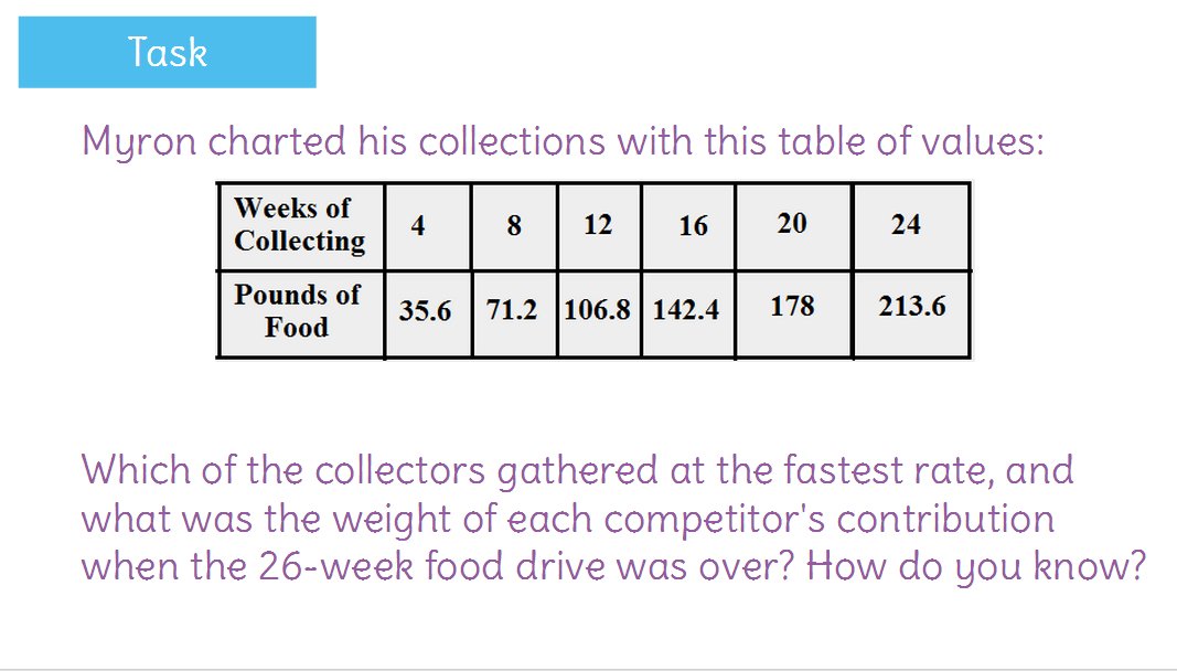 Compare proportional relationships by analyzing graphs tables – Proportional Relationship Worksheet