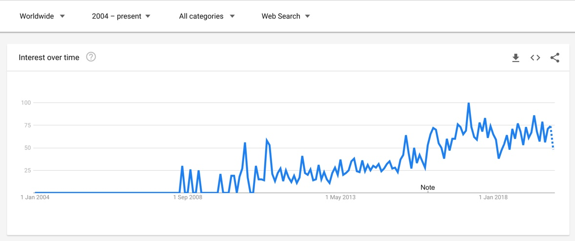 (Screenshot of Google Trends page which shows how the term 'social media photographer' has been trending since 2008)