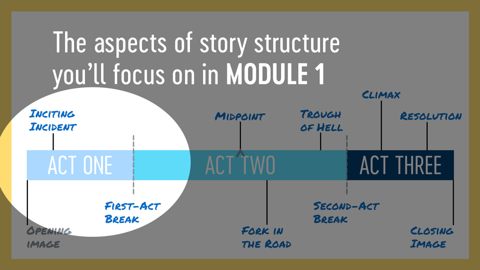In Module 1, you'll learn about the inciting incident and the first-act break