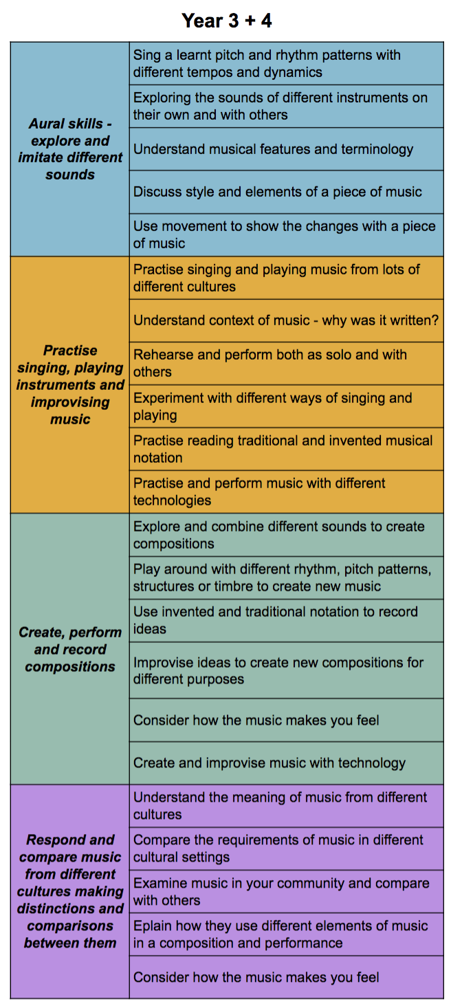 Australia Primary Music Curriculum - Year 3 + 4