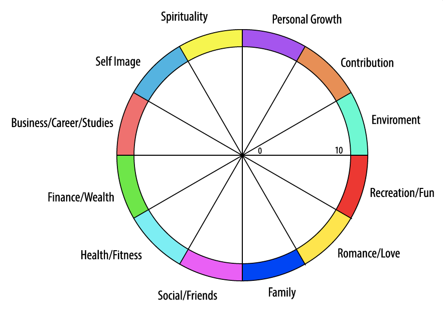 Sign Up For Authentic Wheel Of Life Assessment