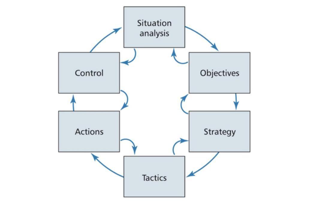 SOSTAC Strategy