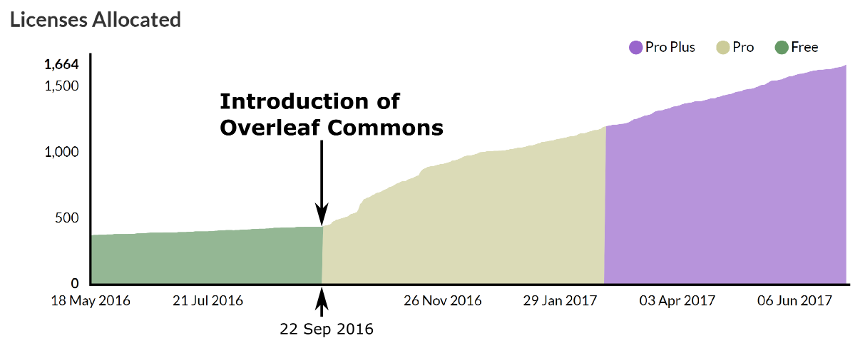 Growth in new Overleaf registrations at the University of Cambridge