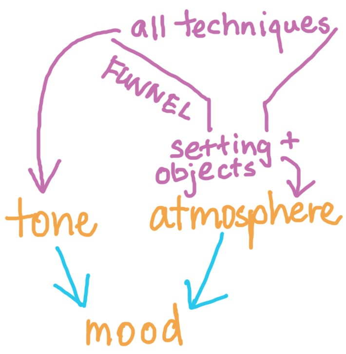 Tone, atmosphere and mood | LitLearn