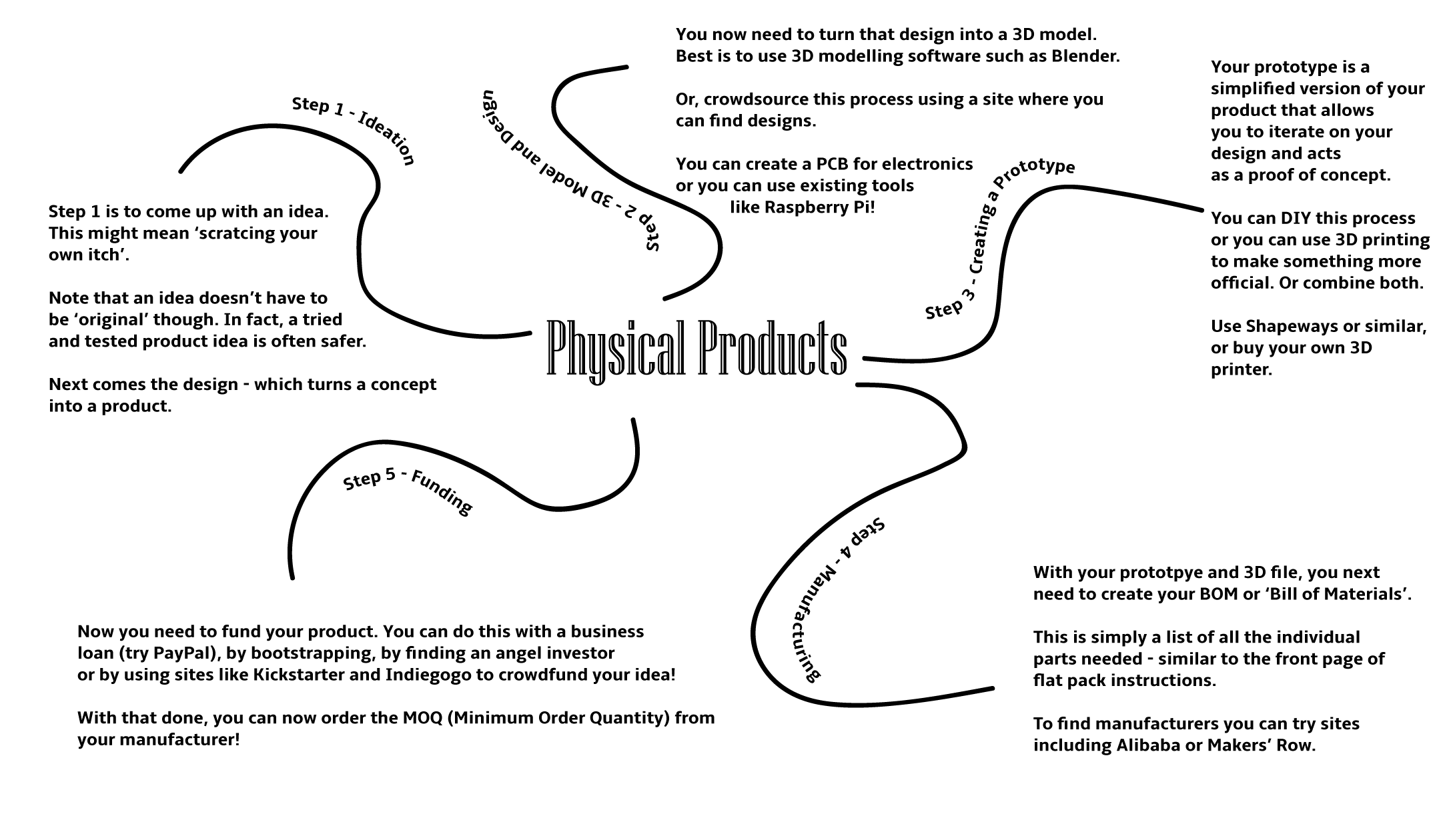 MIND MAP – YOUR FIRST PRODUCT