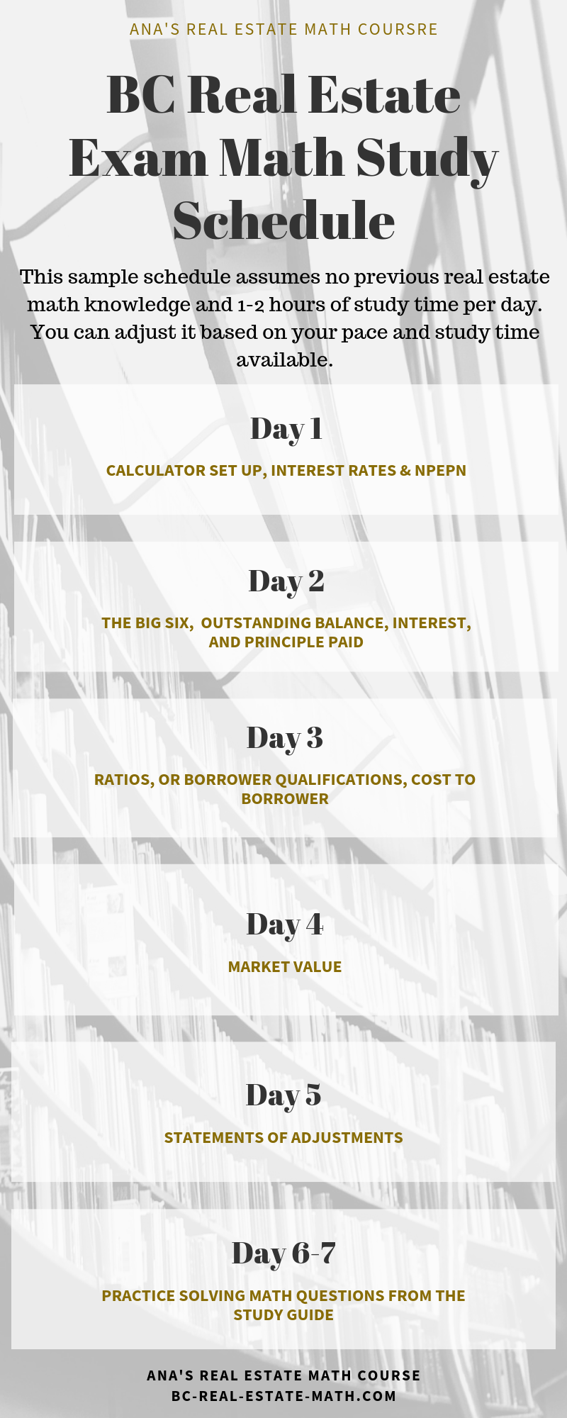 BC Real Estate Math Study Schedule