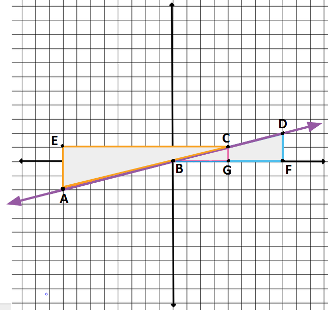 Understand the connection between similar triangles and slope of a ...