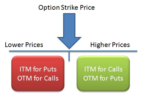 in the money itm vs out of the money otm options