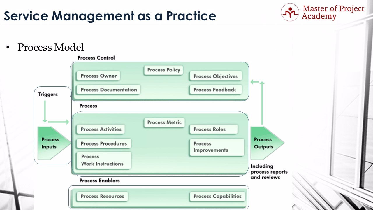Master of project academy itil definitions 3 process itil definition of process xflitez Images