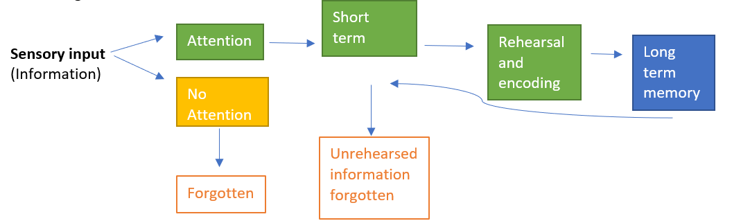 Jon's memory model