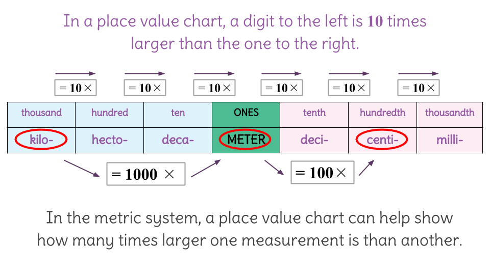 1. Conversions with Metric Units Using a Place Value Chart (C ...