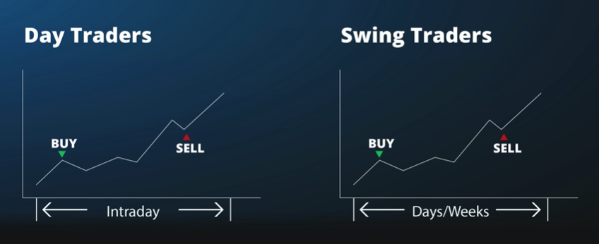 day trading vs swing trading stocks pros and cons
