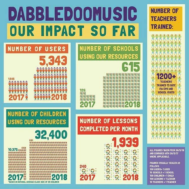 2018 Dabbledoo Music Education Impact Infographic
