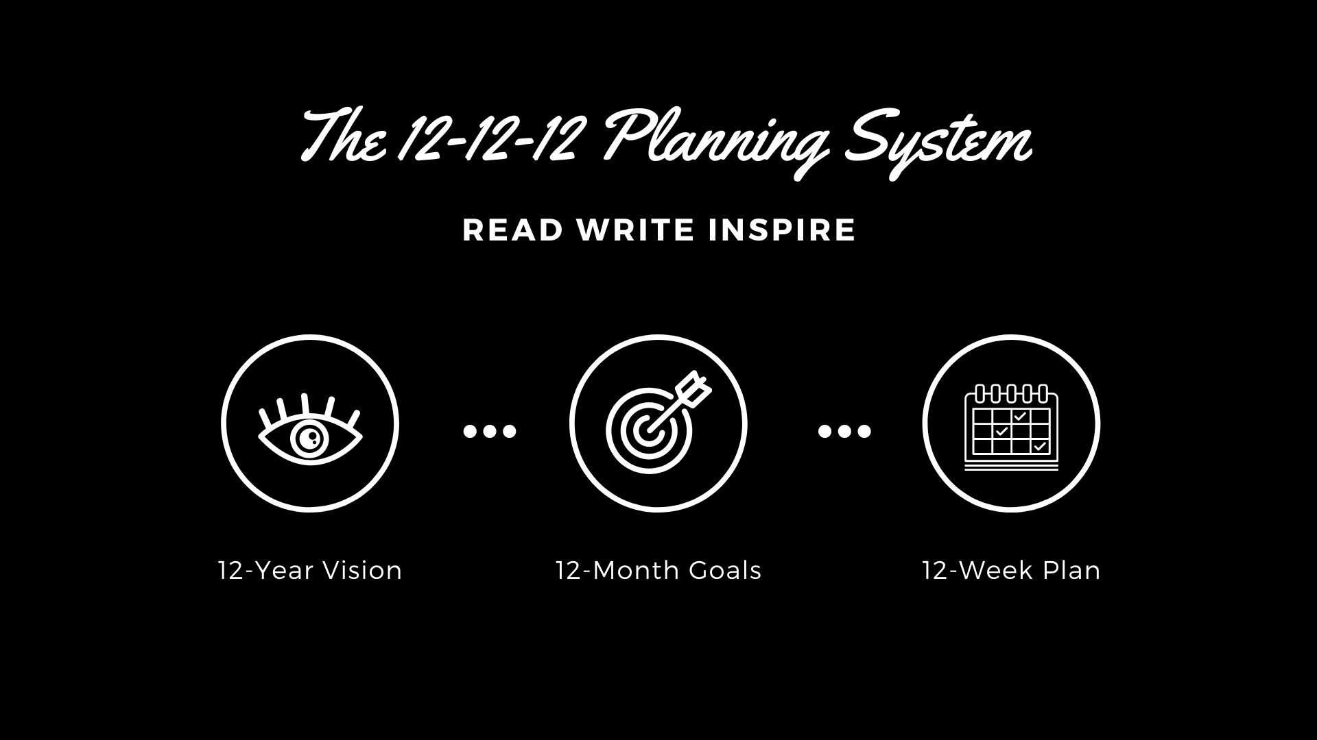 The 12-12-12 Planning System