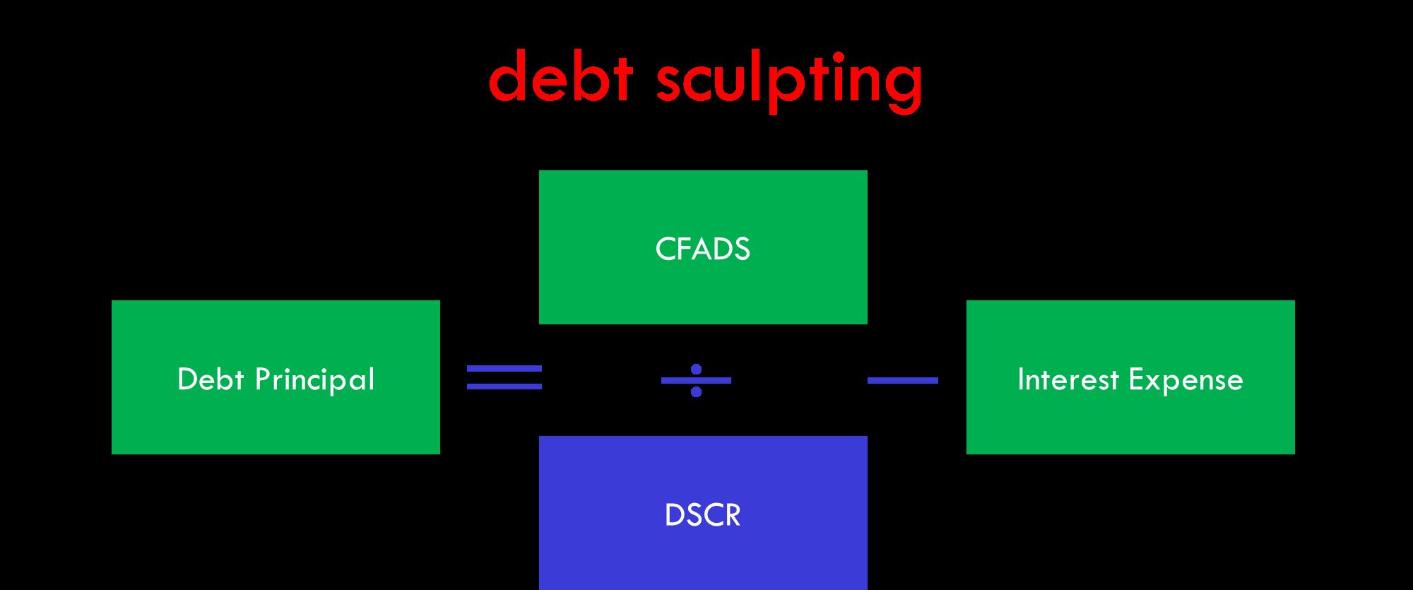 Debt Principle Repayment Formula