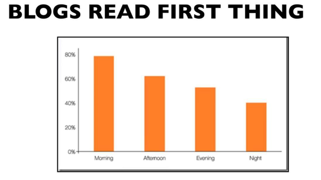 Blog reading statistics