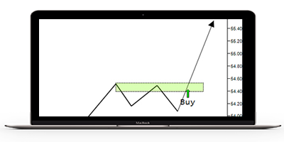 automated breakout trading system
