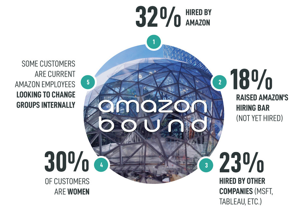 Outcomes for Amazon Bound customers