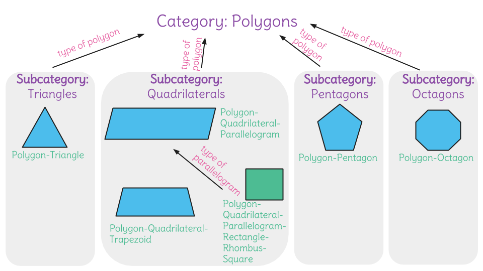 Classify two dimensional figures in a hierarchy based on their students create a hierarchy that shows the relationship of the shapes in its organization ccuart Gallery