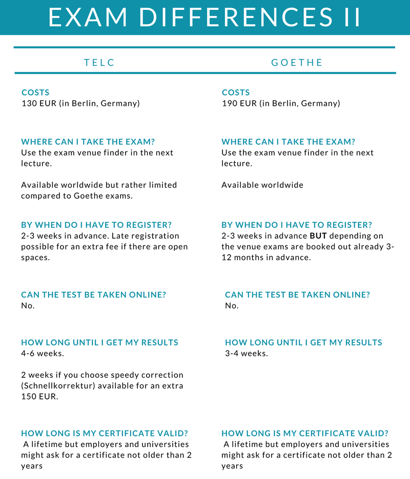 Differences Between Telc Goethe B1 Exams Smartergerman