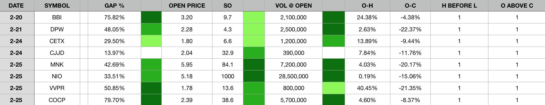 stock day trading data spreadsheet