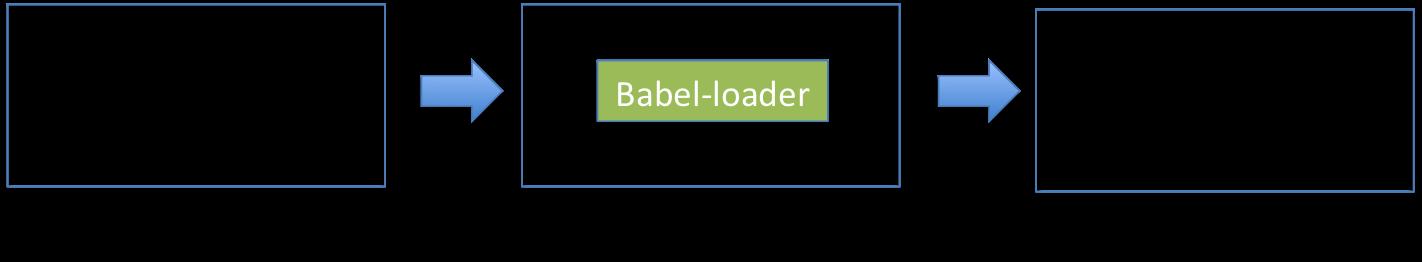 Babel loader workflow