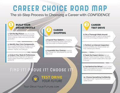 you will also receive access to a downloadable career choice road map our 10 step process to choosing a career with confidence - How To Decide On A Career How To Choose A Career Path