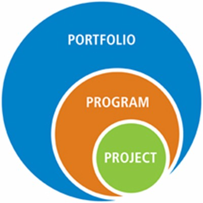 interrelationship of project, program and portfolio