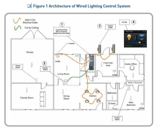 Lighting Control System Options