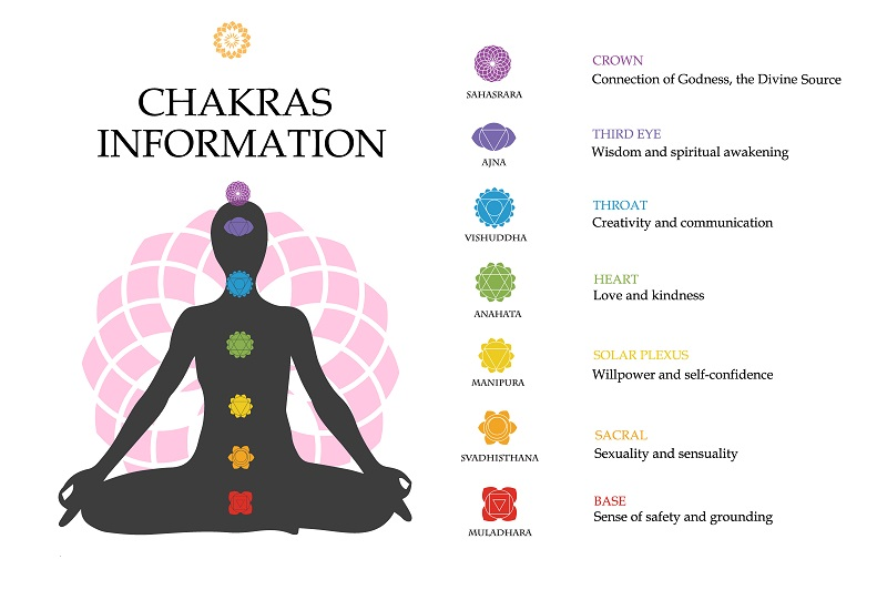 Chakras colors aligned on silhouette