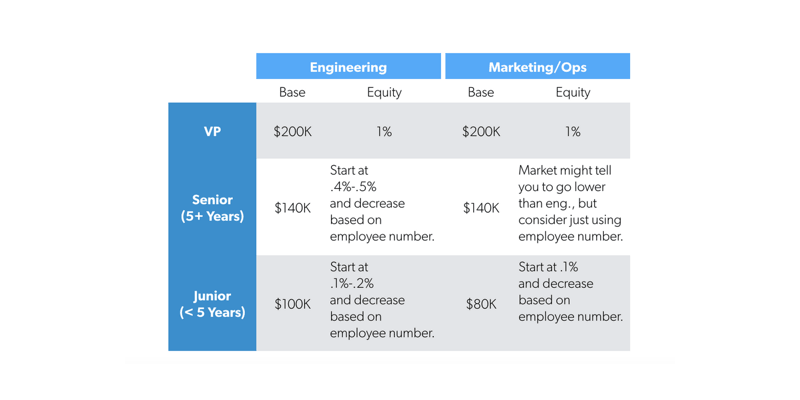 First Round Capital: Startup Compensation