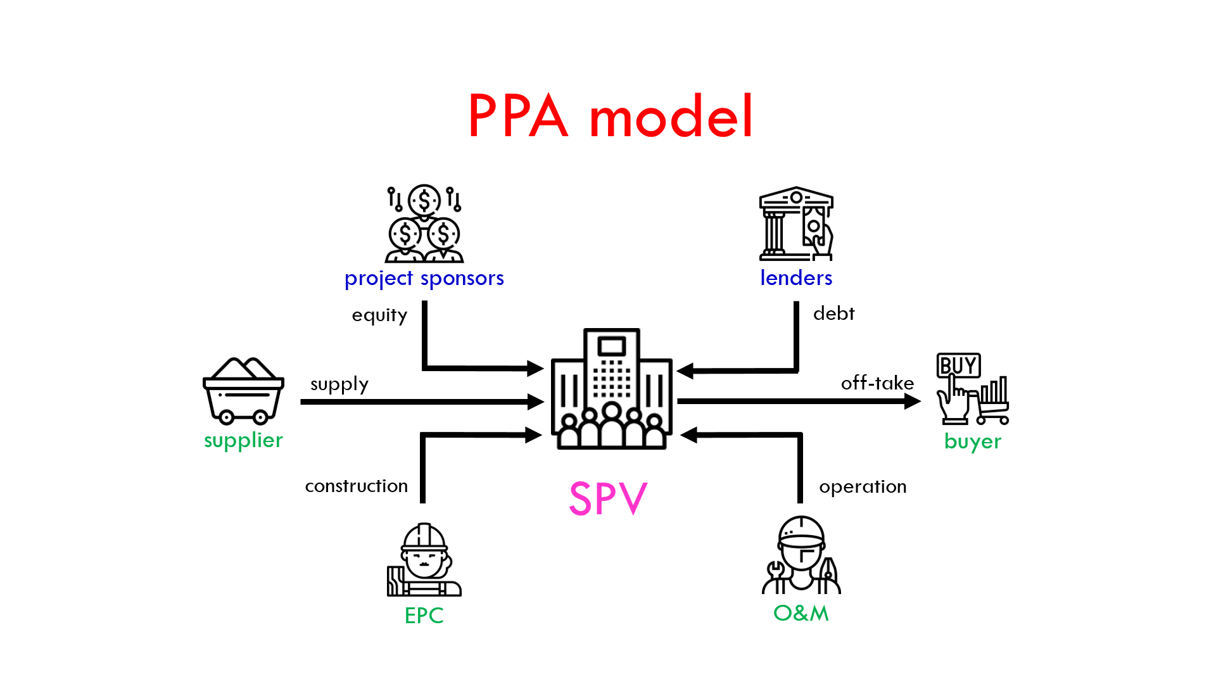 PPA model