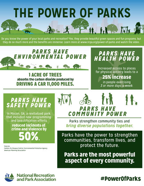 Power-Of-Parks-Infographicjpg
