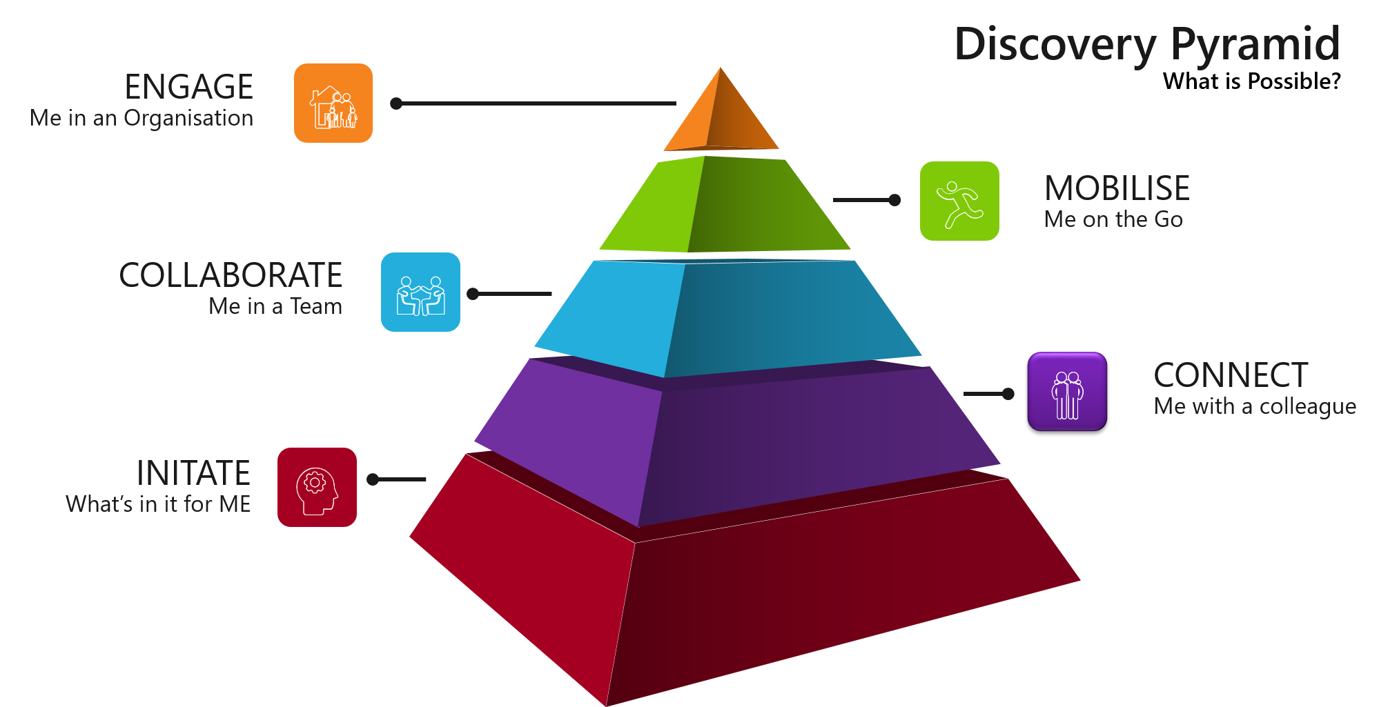 Discover Pyramid - Office 365 Tools