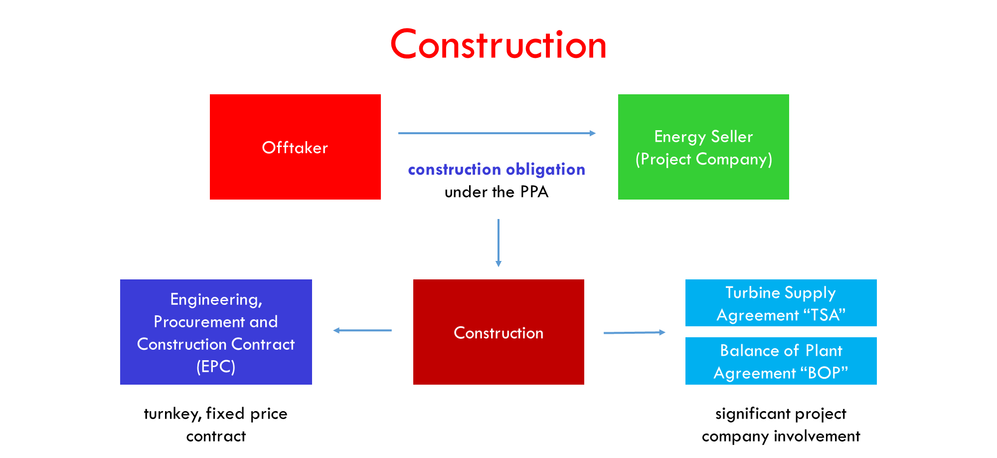 Wind and Solar Construction Contract